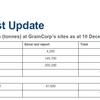 GrainCorp Harvest Update - Wimmera Harvest well underway with rain on the way