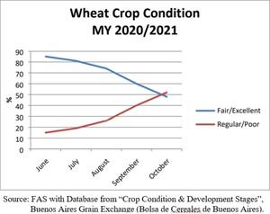 Grain Report - La Niña tangos with Argentine farmers…