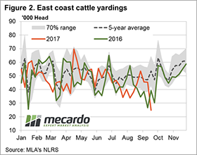 2017-10-6%20cattle%20fig%202