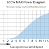 Wind Turbine Kit - Commodore Max 600W