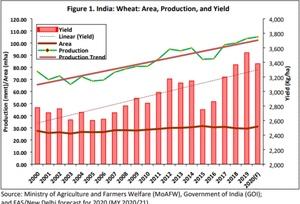 World Grain Report - 2020 India's record wheat harvest winds down amid market turmoil…