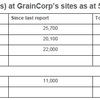 GrainCorp Harvest Update