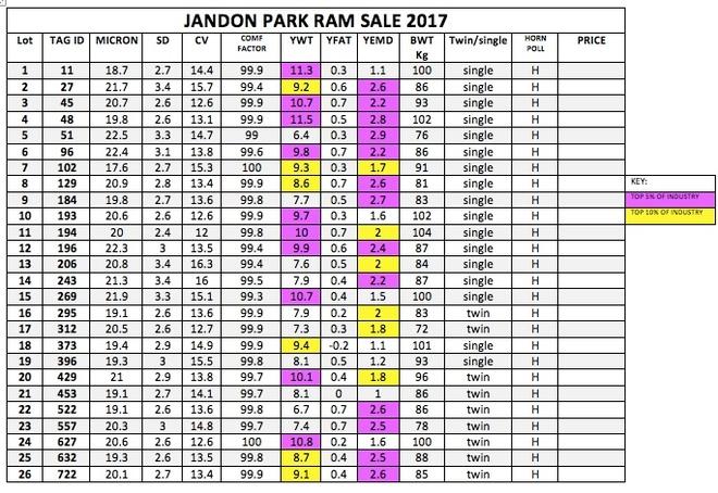 Jandon Park Merino Ram Sale Catalogue Farm Tender Quot Prime Quot