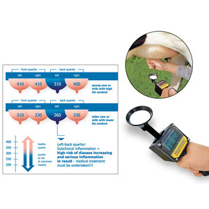 Mastitis Detector . Made by Draminski