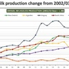 Cost of production a killer for Australian Dairy Farmers