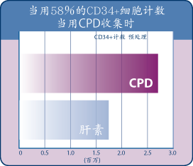 CD34+ Cell Count When Collection with CPD Graph