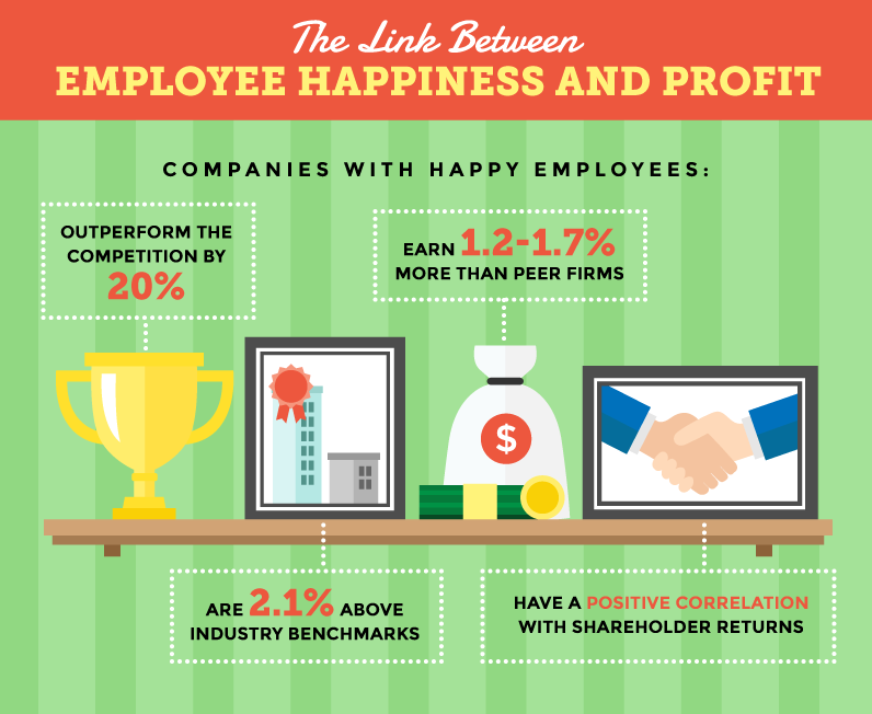 company culture employee happiness and profit