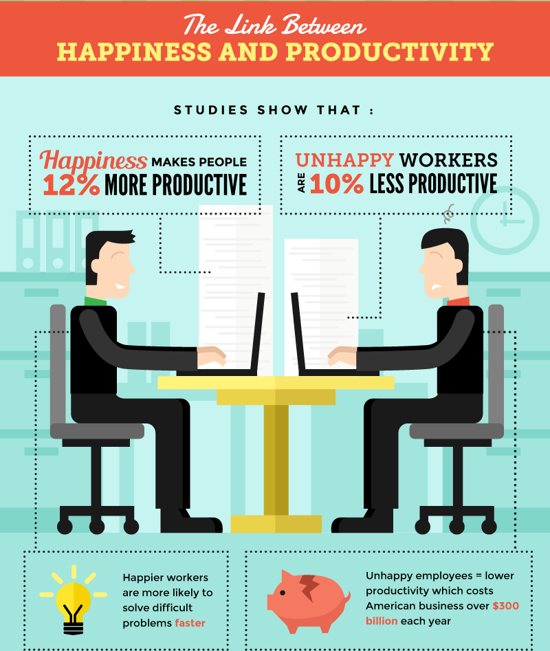 company culture happiness and productivity