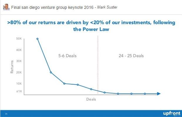 startup vc entrepreneur innovation