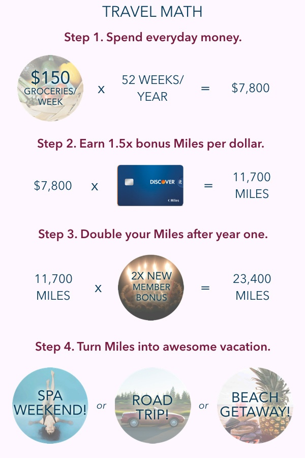 Discover It Miles for Travel