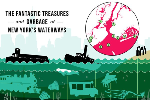 Guide to NYC Waterways