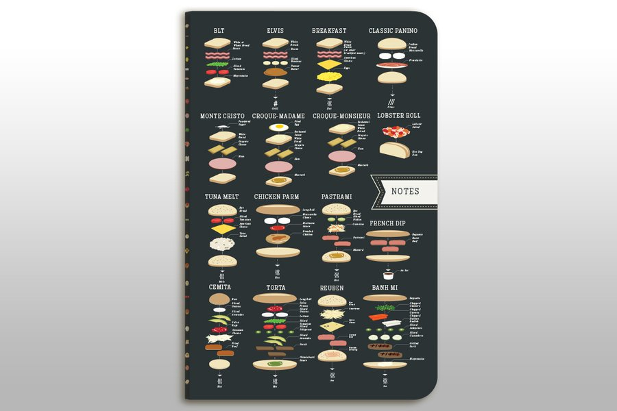 Notes on a Sandwich Notebook