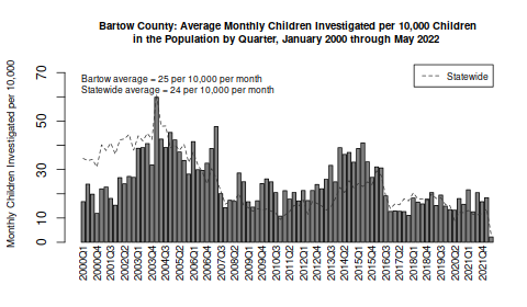 Bartow County Children Subject of Maltreatment Reports