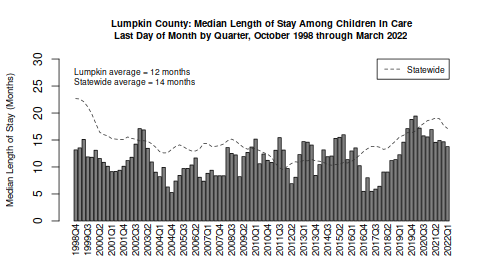 Lumpkin County Foster Care Population, Summary Statistics