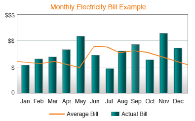 First Choice Power bill example