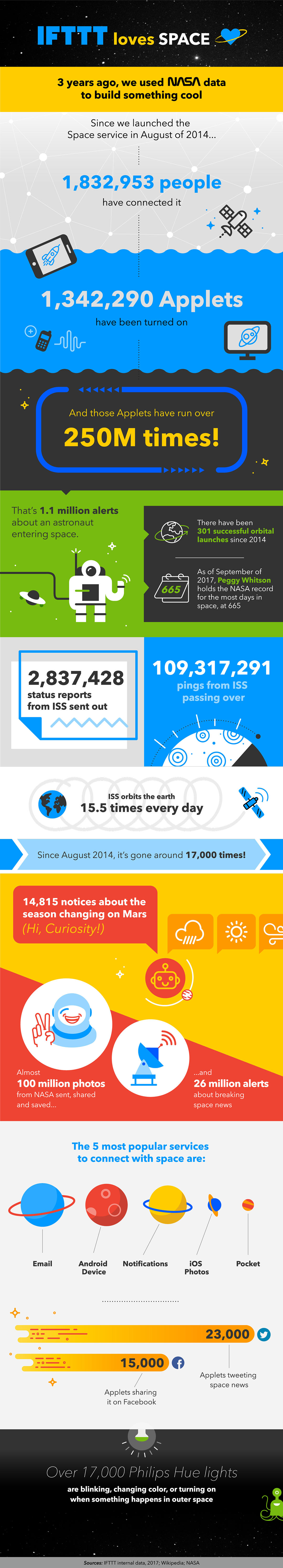 IFTTT loves outer space infographic
