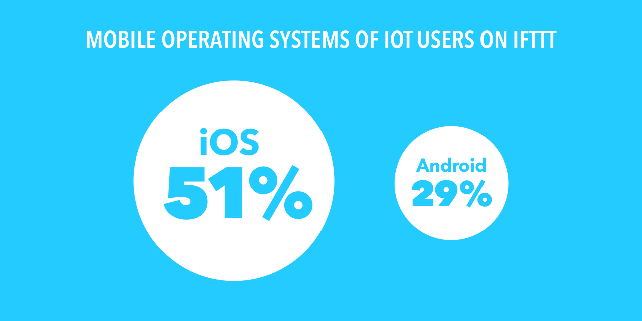 The Internet of Things on IFTTT