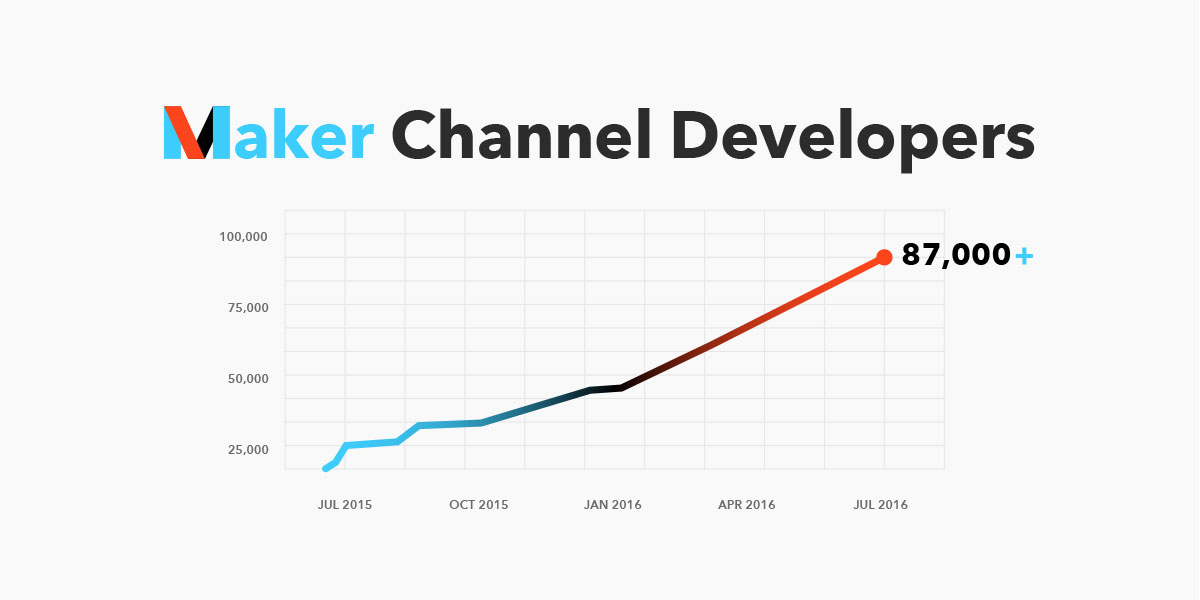 The growth of the Maker Channel