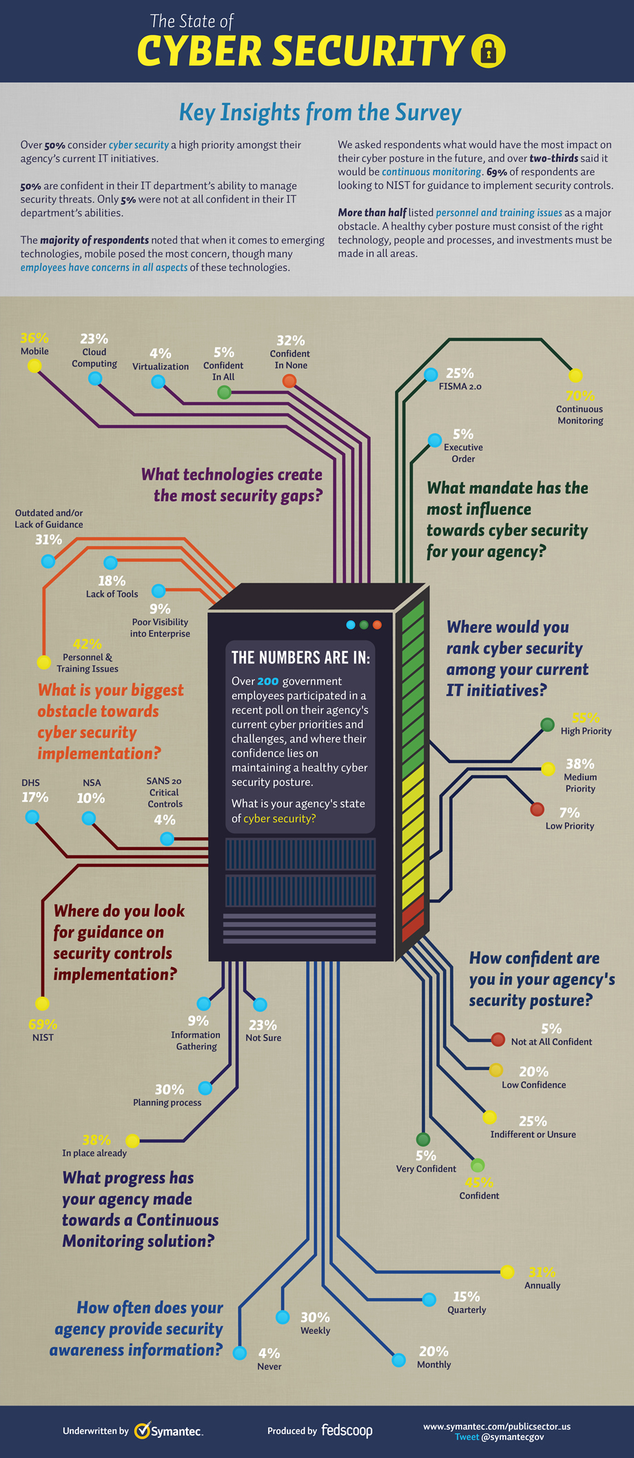 Infographic The State Of Cybersecurity