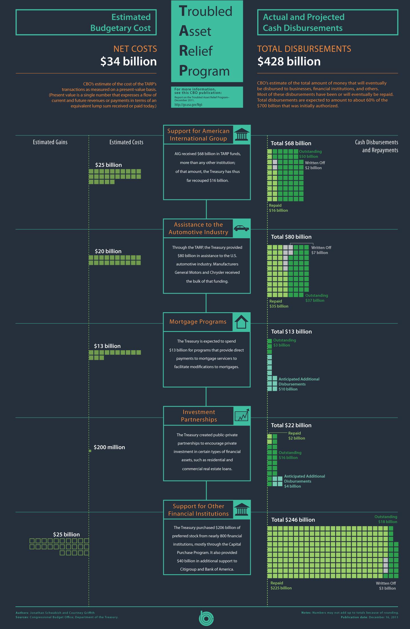 2011_12_12-16-11-TARP_infographic