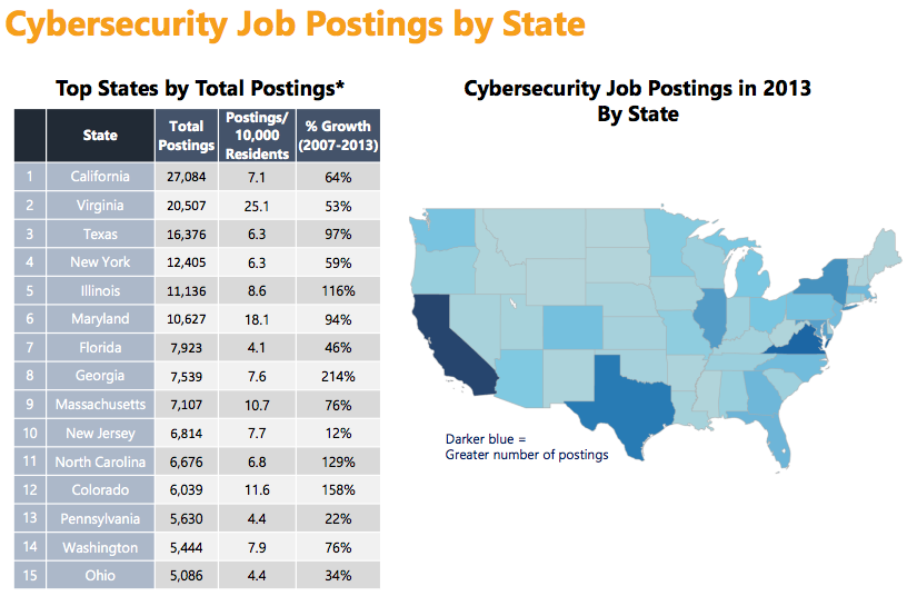 New jobs report is good news for cybersecurity professionals - Fedscoop