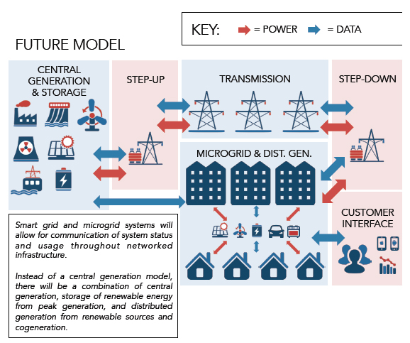 2014_07_Future-electric-grid