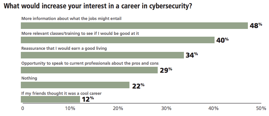 Why Don T More Millennials Want To Work In Cybersecurity