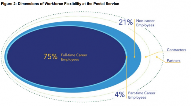 USPS-OIG-Workforce