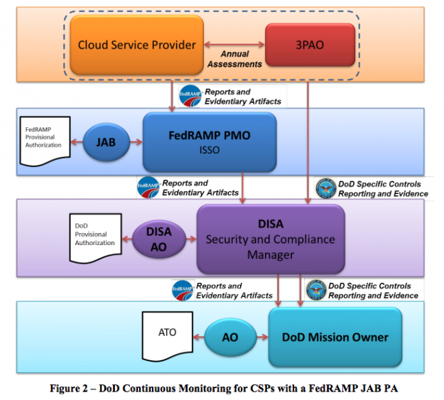 Dod Cloud Computing Security Requirements Guide | Sante Blog