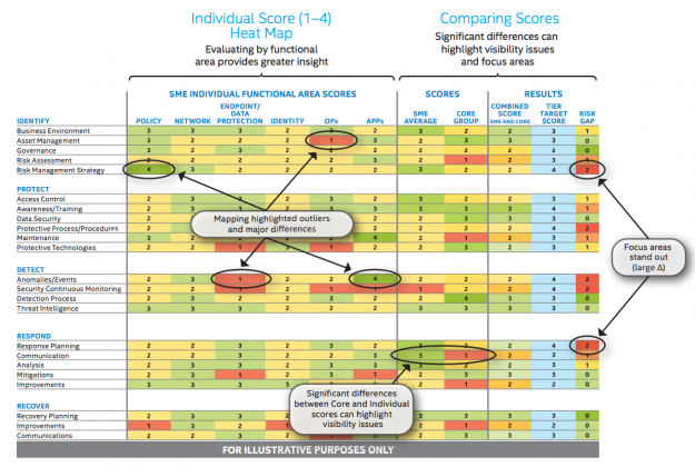 what intel learned from the nist cyber framework