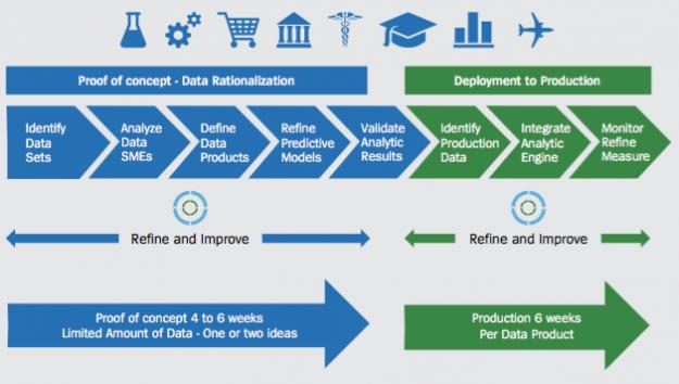 Unisys-Data-Analytics-Report-Chart-2-maturity