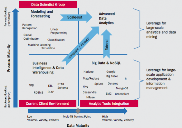 Advanced analytics maturity model