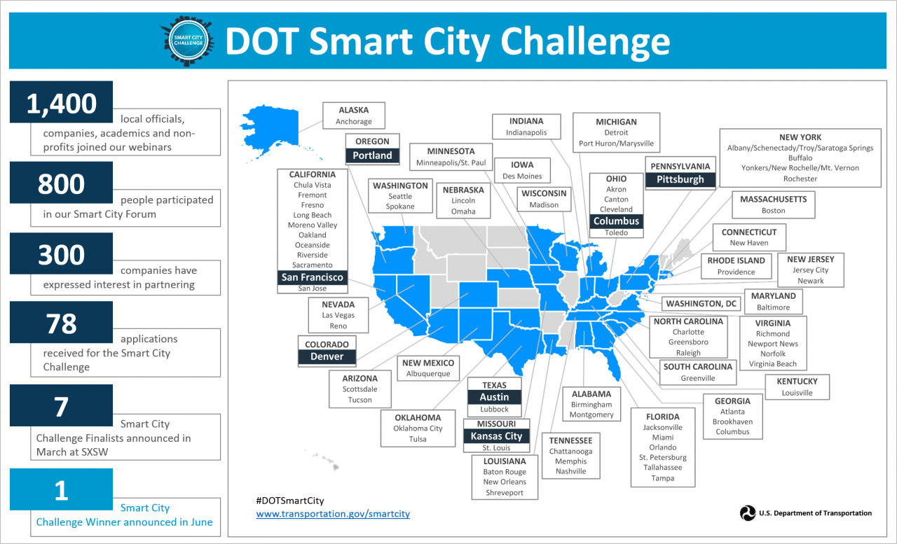 Smart City Challenge >> Columbus Wins Federal Smart City Challenge 140m Award Fedscoop