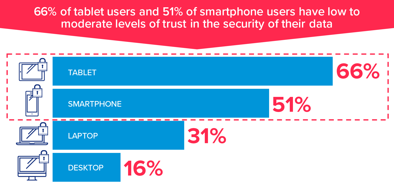 66% of tablet users and 51% of smartphone users have low to moderate levels of trust in the security of their data