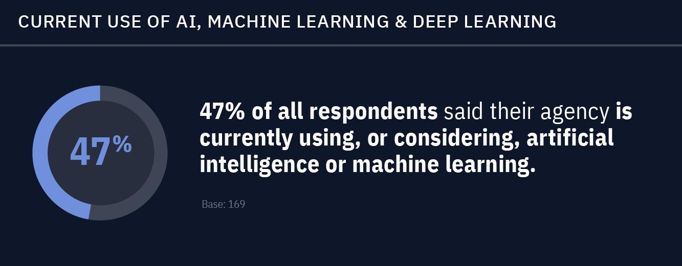 IBM disruptive study, AI