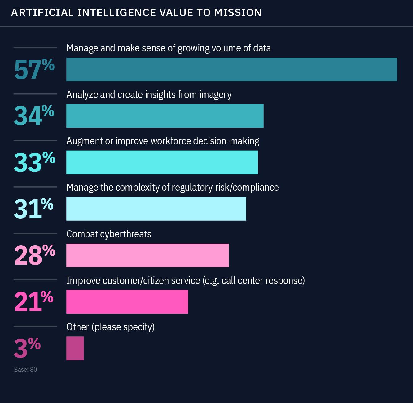 AI, IBM study