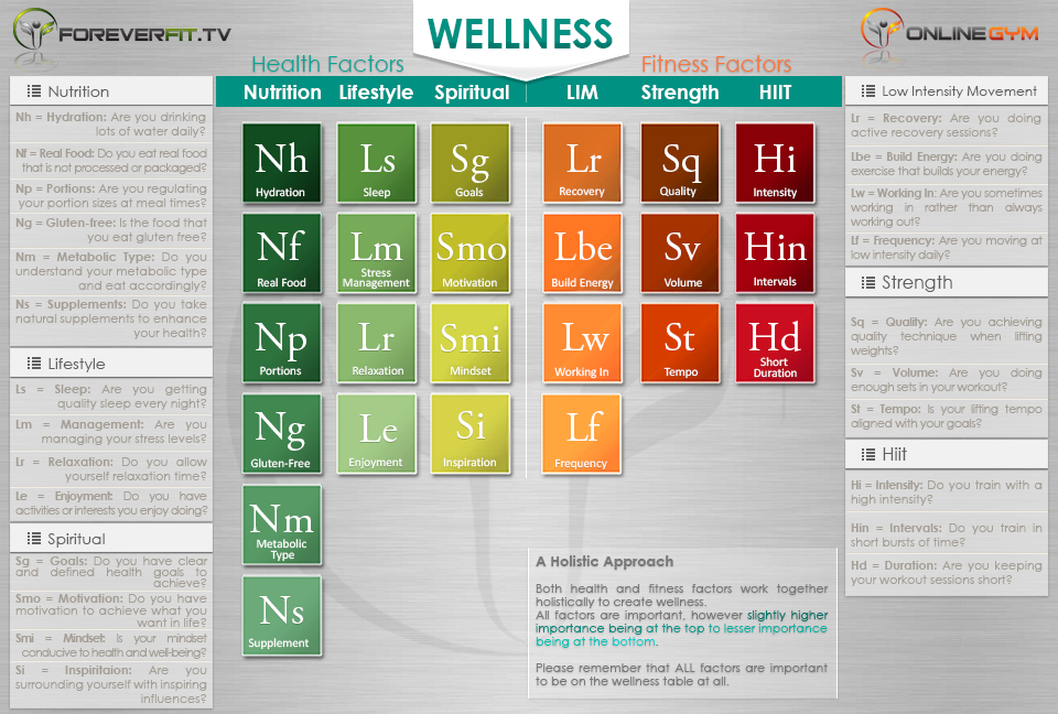 Periodic Table Of Wellness