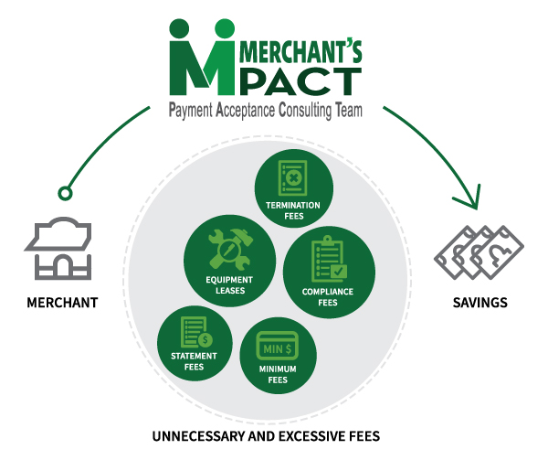 Merchant's PACT process information (explained below in content text).