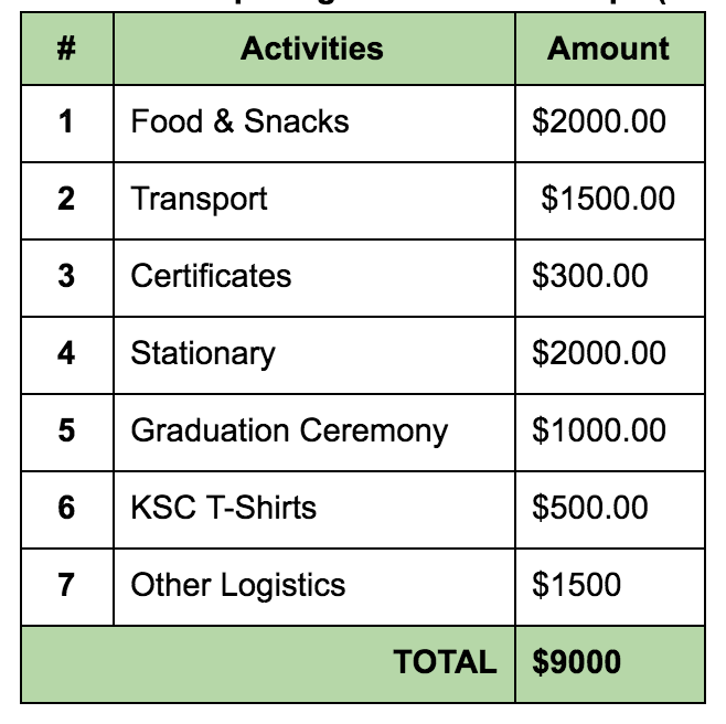 KSC Budget Breakdown