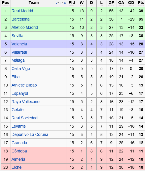 Laliga table 2014 15 2017 2018 best cars reviews - La liga latest results and table ...