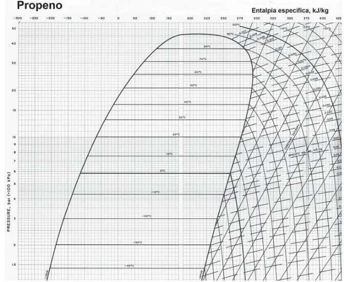 O propeno no estado de vapor saturado a questes de concurso considere o diagrama termodinmico presso x entalpia abaixo para responder s questes de ns 38 e 39 ccuart Gallery