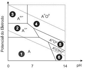 Questes de concursos e perguntas de concursos pblicos aprova 2014082553fb230a5e580g ao observar o diagrama de pourbaix ccuart Image collections