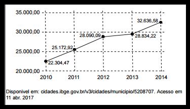 O gráfico, a seguir, representa o PIB per capita (em R$)na
