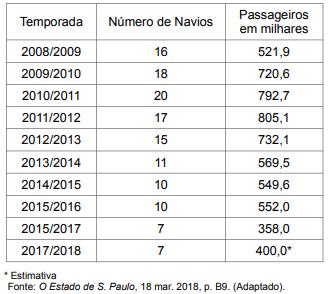 A tabela a seguir apresenta o número de passageiros em