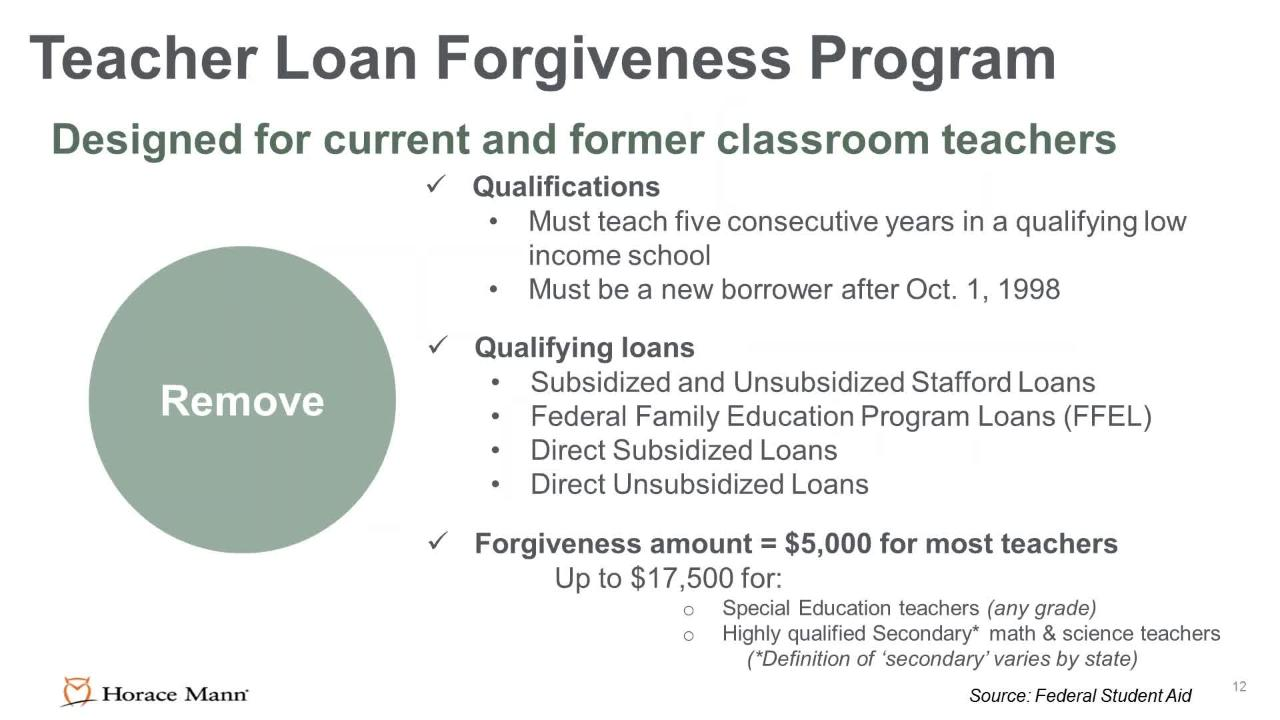 Student Loan Solutions Helping You Prepare Students Aacte