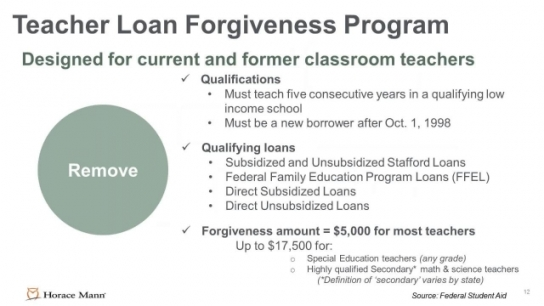 Student Loan Solutions: Helping You Prepare Studen...