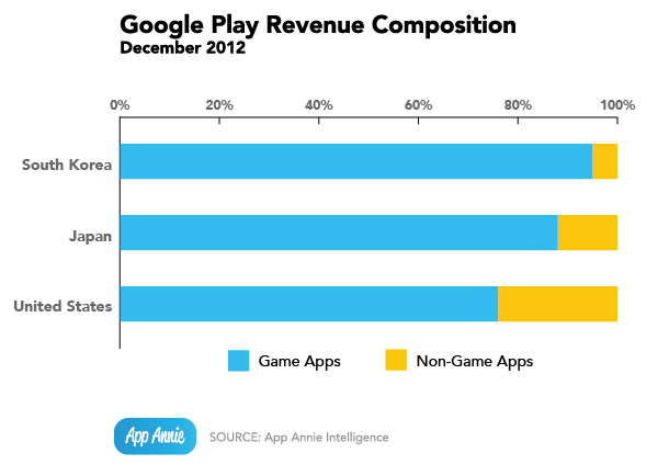 Google Play Revenue Composition by Country