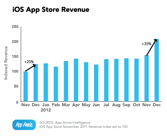 iOS App Store Revenue