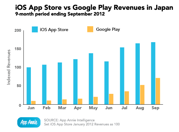 iOS vs Google Play Japan revenues