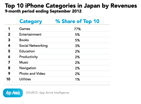 Top 10 Iphone Categories in Japan by Revenues